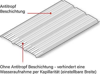 antikondensatbeschichtung antitropf beschichtung